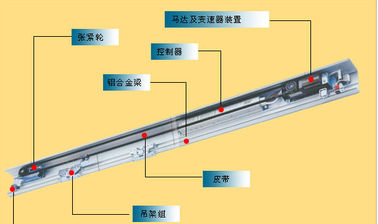 China 4200mm track Broadband Voltage 80V to 250V Automatic Glass Sliding Doors operator supplier